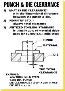 Die Clearance Calculator Die Clearance For Punching